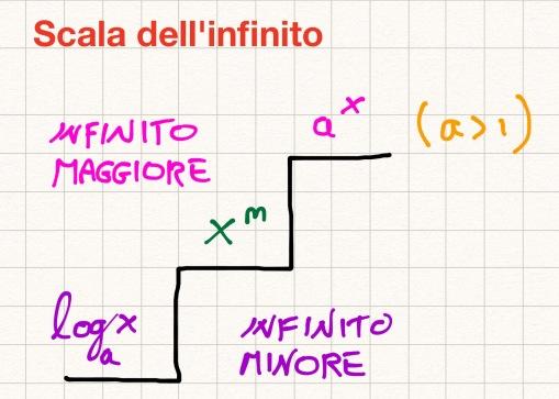 scala-infinito