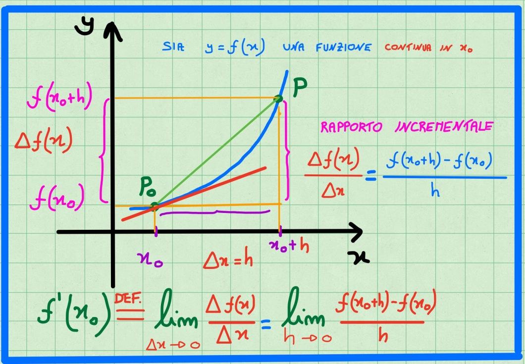 definizione-derivata
