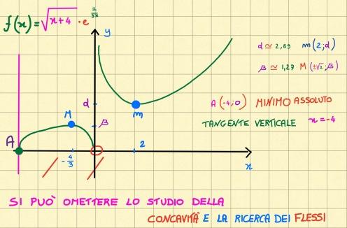 miniatura-esenpio-5-funzioni