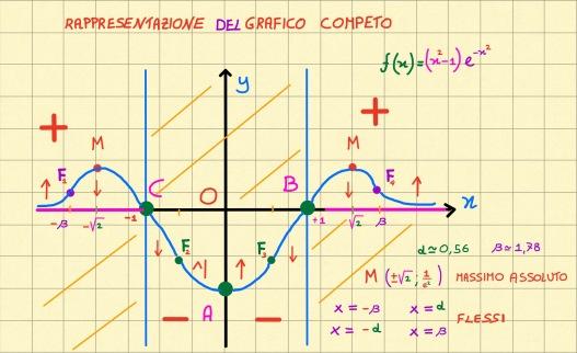 miniatura-funzione-esponenziale