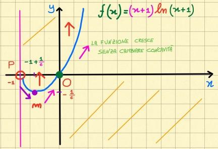 miniatura-funzione-logaritmica