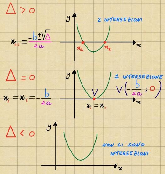metodo parabole